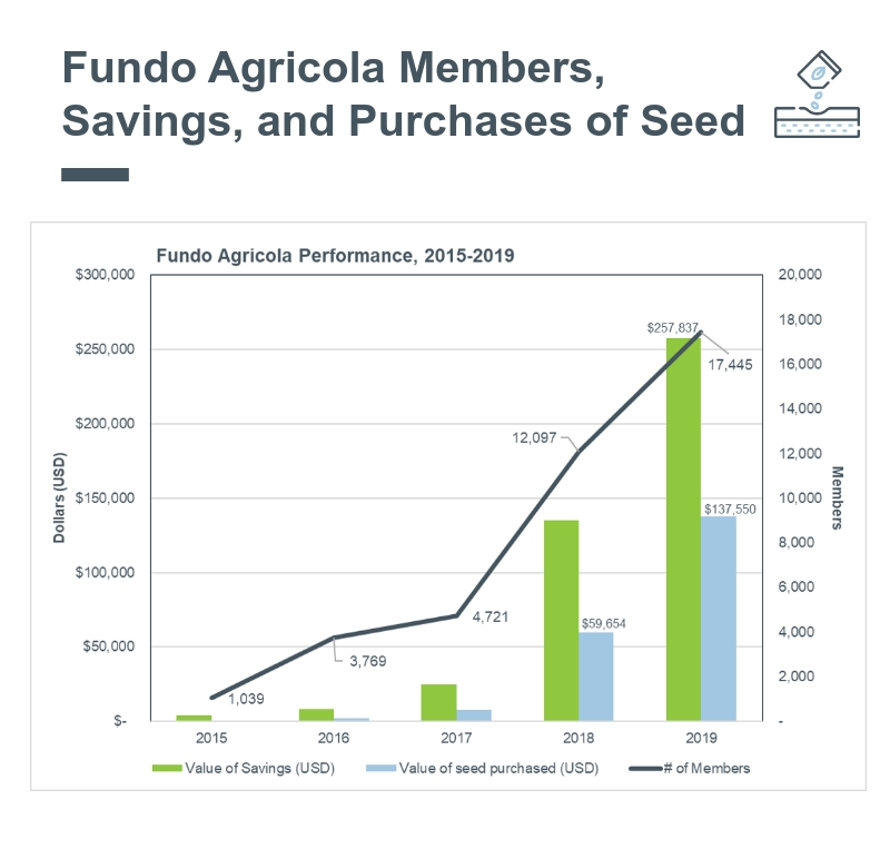 Evolution-of-Members-Saving-and-Investment-in-Seeds- (5).jpg