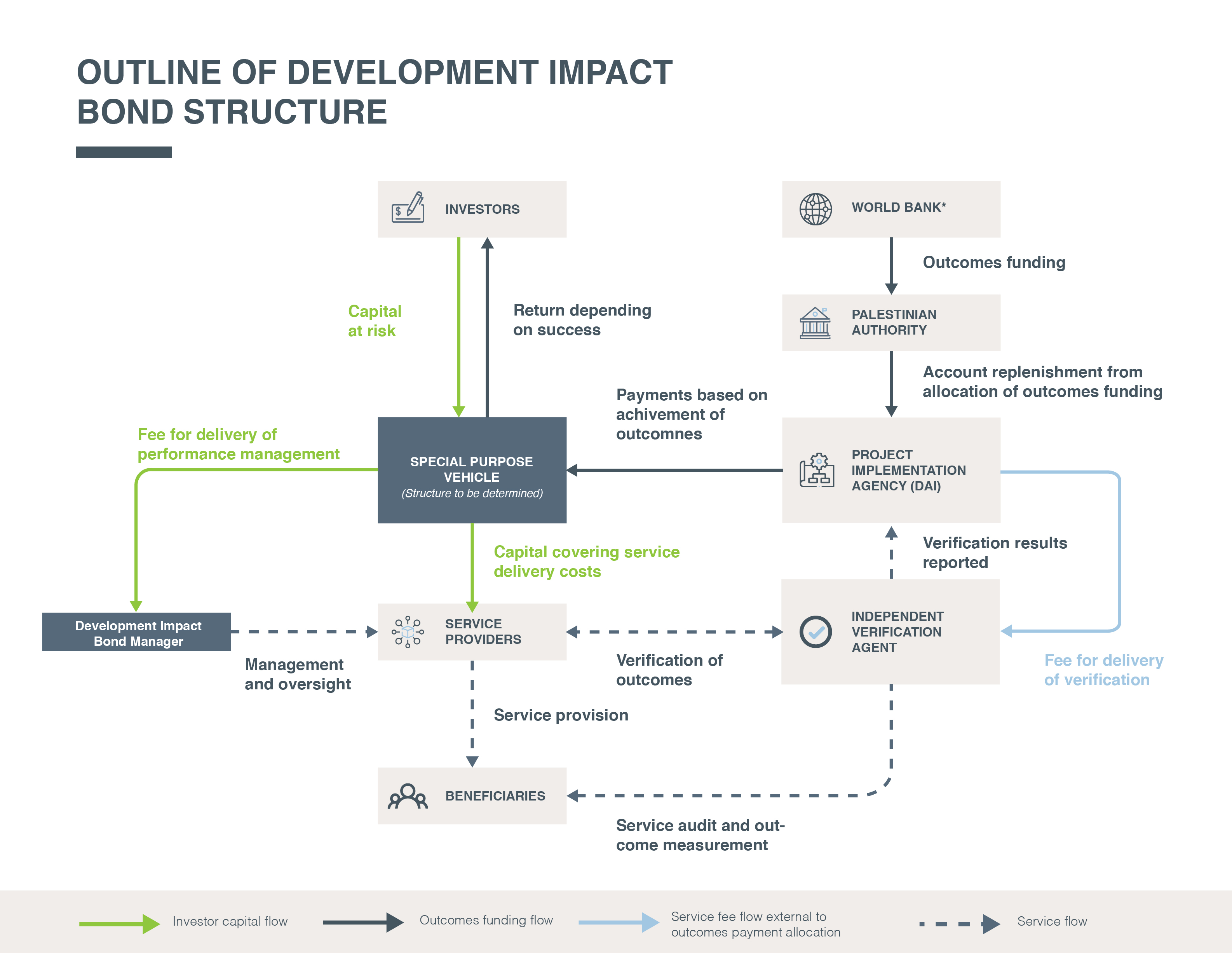 Outline of Development Impact Bond Structure-01-429fc7.jpg