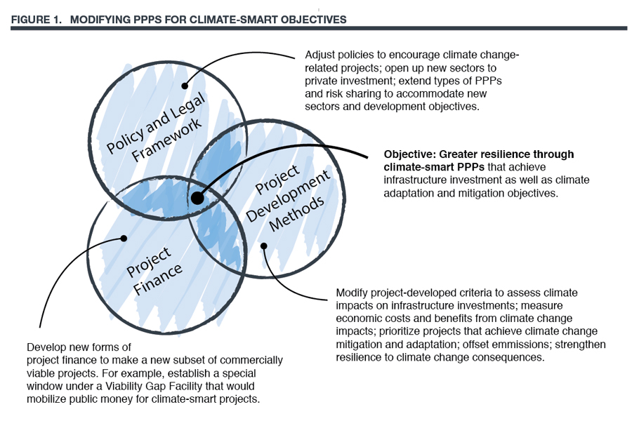 Chart on modifying PPPS for climate-smart objectives