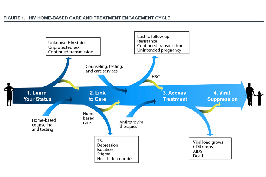 Chart showing the home-based care and treatment engagement cycle.